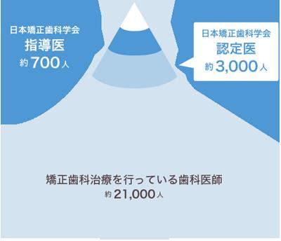 日本矯正歯科学会指導医と日本矯正歯科学会認定医